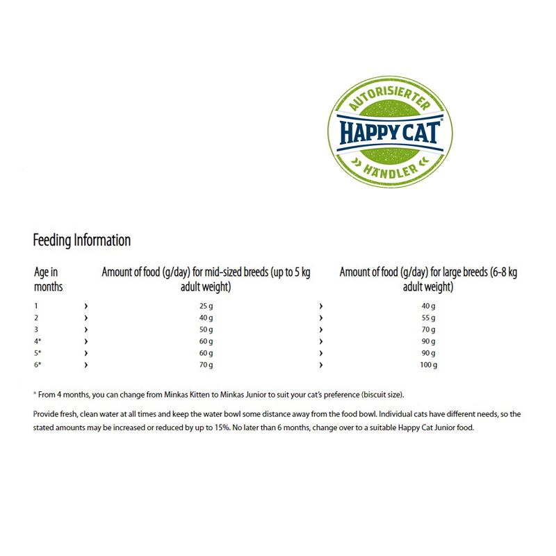 راهنمای تغذیه غذای خشک بچه گربه هپی کت مدل Kitten وزن 1.5 کیلوگرم