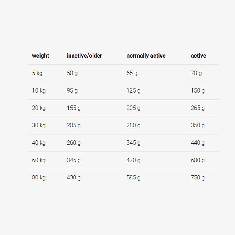 عکس راهنمای تغذیه غذای خشک سگ جوسرا مدل Lamm & Reis وزن 1 کیلوگرم