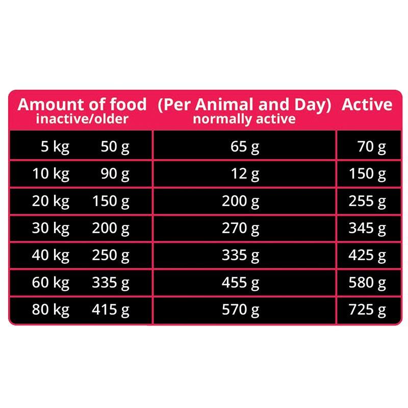 عکس راهنمای تغذیه غذای خشک سگ مفید مدل Maxi Adult Super Premium وزن 4 کیلوگرم