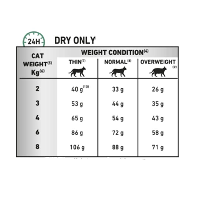 عکس راهنمای غذای خشک گربه رویال کنین مدل Diabetic وزن 1.5 کیلوگرم