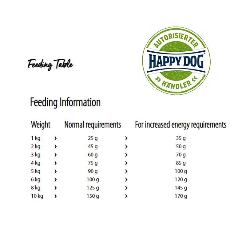 عکس راهنمای تغذیه غذای خشک سوپر پرمیوم سگ هپی داگ مدل Mini Neuseeland وزن 8 کیلوگرم