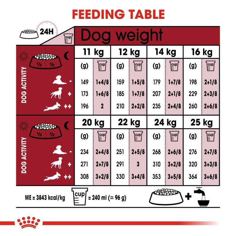 عکس راهنمای تغذیه غذای خشک سگ رویال کنین مدل Medium Adult وزن 4 کیلوگرم