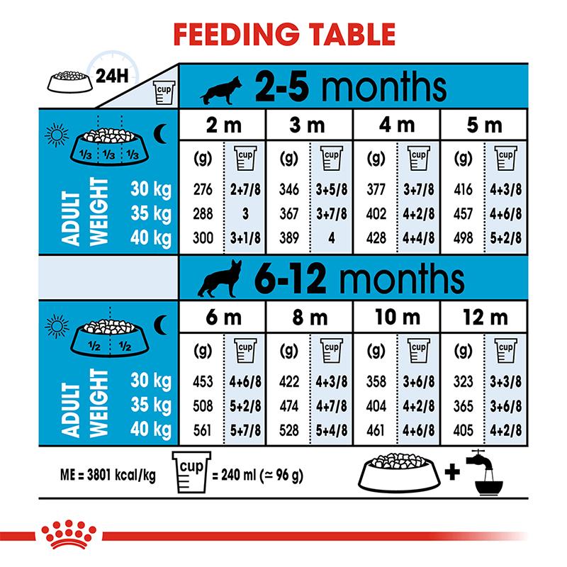 عکس راهنمای تغذیه غذای خشک توله سگ رویال کنین مدل Maxi Puppy وزن 4 کیلوگرم