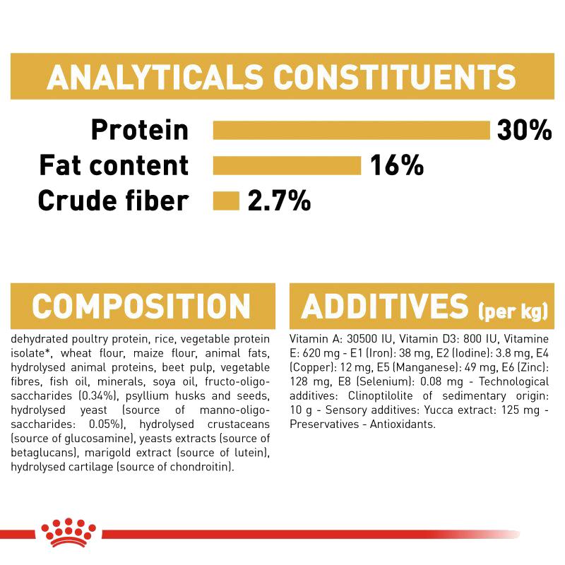عکس جدول توضیحات غذای خشک توله سگ رویال کنین مدل German Shepherd Puppy وزن 3 کیلوگرم