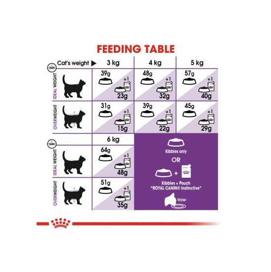 راهنمای تغذیه غذای خشک گربه رویال کنین مدل Sensible وزن 2 کیلوگرم