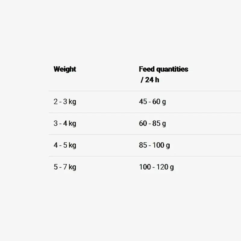 عکس راهنمای تغذیه غذای خشک گربه جوسرا مدل Classic وزن 3 کیلوگرم + 300 گرم رایگان
