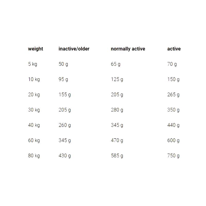 عکس راهنمای تغذیه غذای خشک سگ جوسرا مدل Lamm & Reis وزن 3 کیلوگرم
