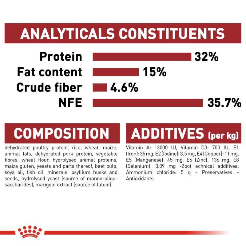 عکس راهنمای غذای خشک گربه رویال کنین مدل Regular Fit 32 وزن 400 گرم