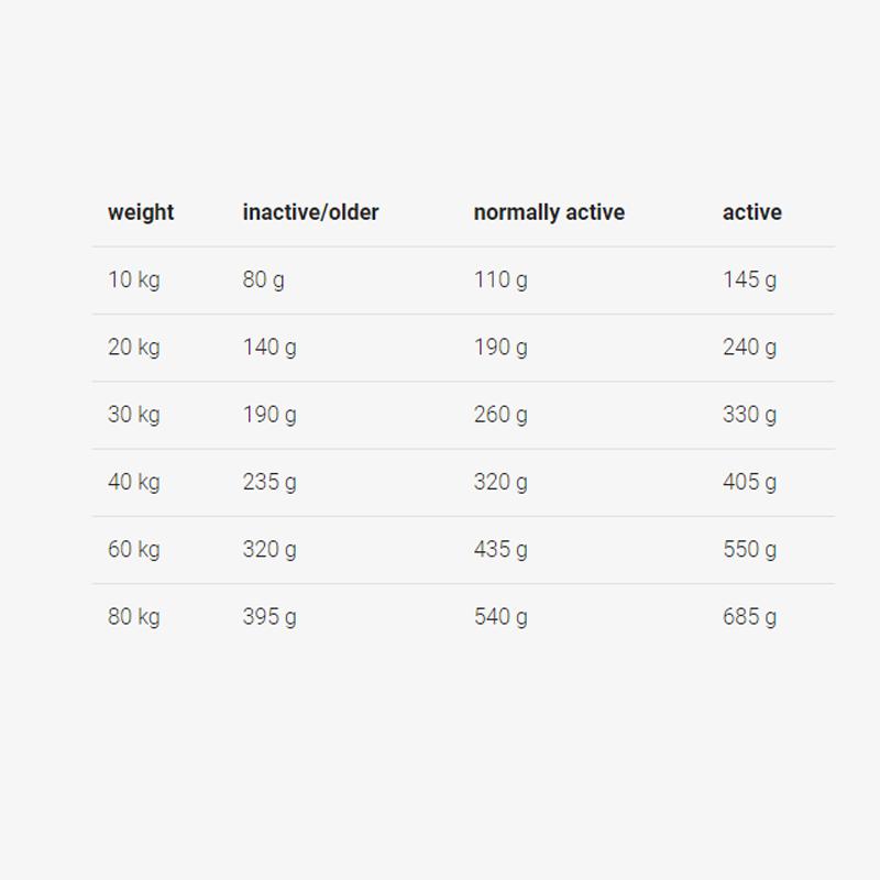 راهنمای تغذیه غذای خشک سگ جوسرا مدل Optiness وزن 3 کیلوگرم