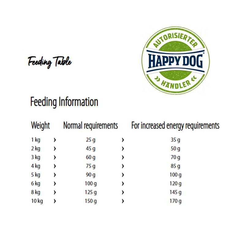 عکس راهنمای تغذیه غذای خشک سوپر پرمیوم سگ هپی داگ مدل Mini Irland وزن 8 کیلوگرم