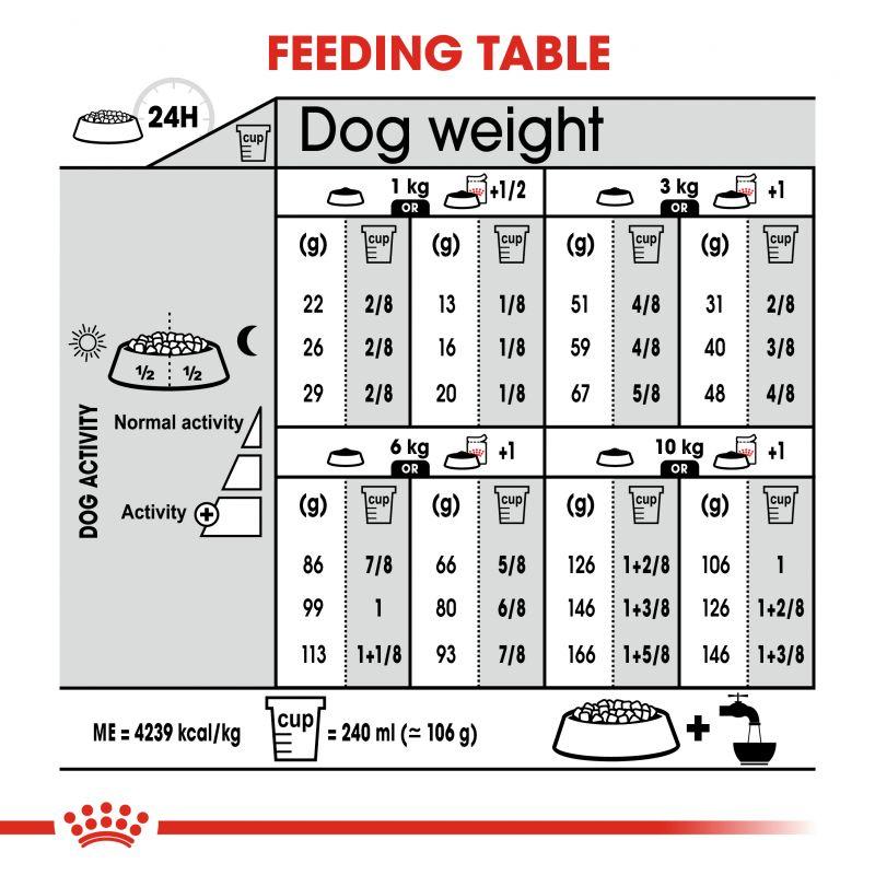 عکس راهنمای تغذیه غذای خشک سگ رویال کنین مدل Mini Exigent وزن 1 کیلوگرم
