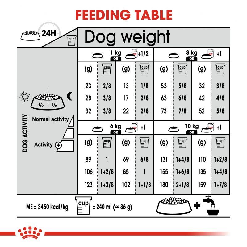 راهنمای تغذیه غذای خشک سگ رویال کنین مدل Mini Sterilised وزن 3 کیلوگرم