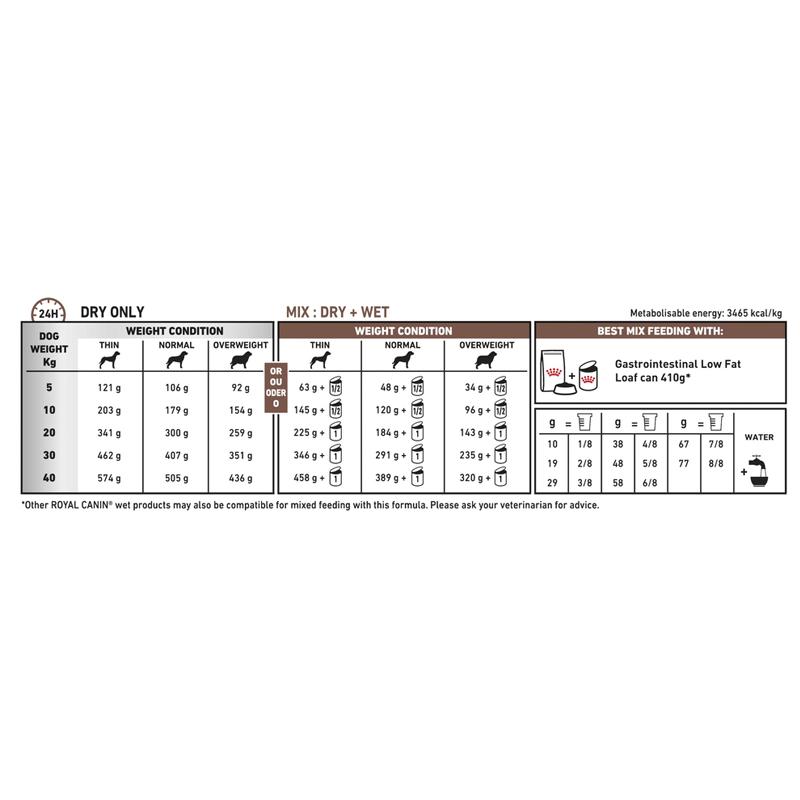 راهنمای تغذیه غذای خشک سگ رویال کنین مدل Gastro Intestinal وزن 2 کیلوگرم